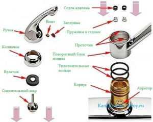 Как поменять смеситель на кухне: инструктаж как правильно заменить смеситель на новый
