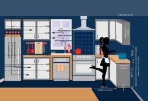 На какой высоте вешать кухонные шкафы: расстояние от столешницы до навесных шкафов, высота установки