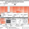 Схема разводки и монтаж электропроводки на кухне