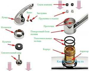 Ремонт смесителя 🚿 Grohe в Москве, вызов сантехника